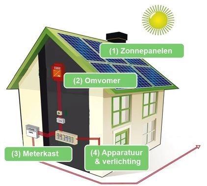Wat zijn zonnepanelen?